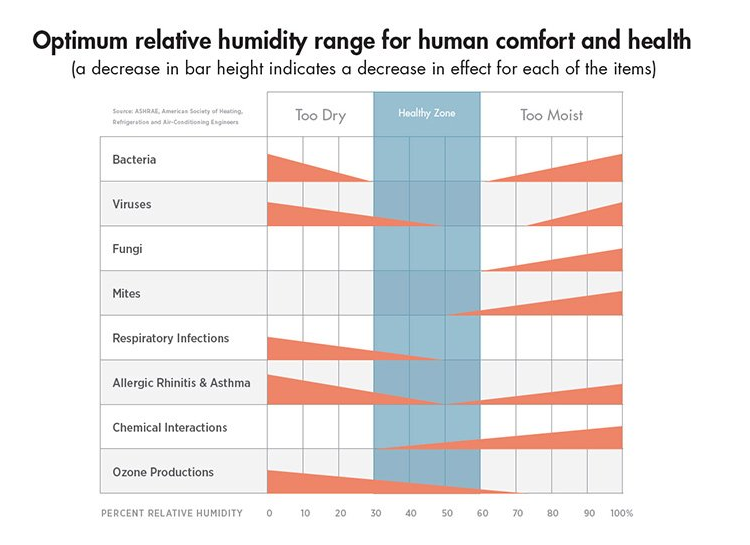 Humidity Chart Aprilaire